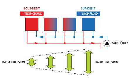équilibrage hydraulique