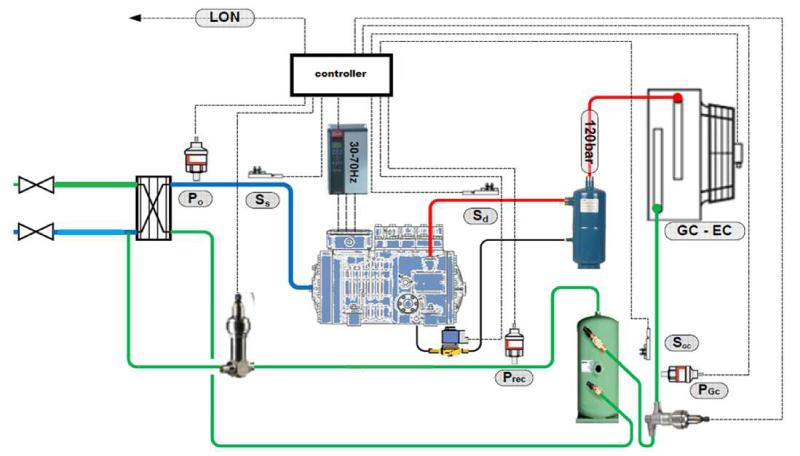 schema groupe condensation UMT