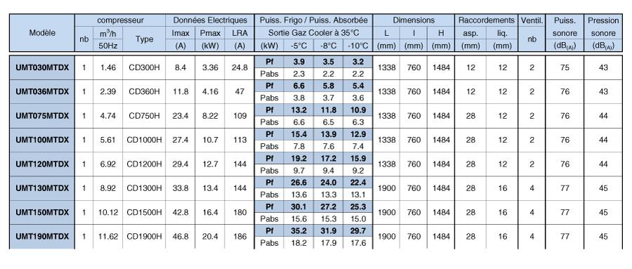 puissance groupe condensation Co2