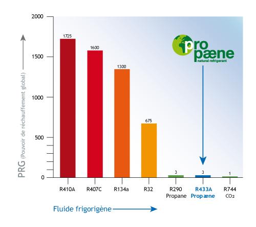 PRG-Propaene_Graphic_FR