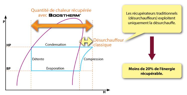 Graphe-Boosterm-_1